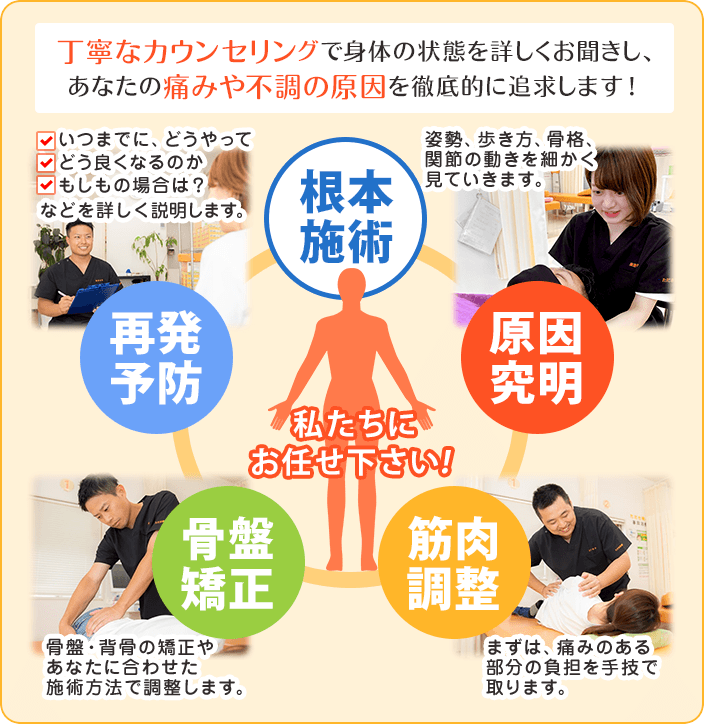 丁寧なカウンセリングで身体の状態を詳しくお聞きし、あなたの痛みや不調の原因を徹底的に追求します